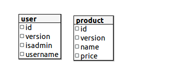 DB Schema generated for User and Product